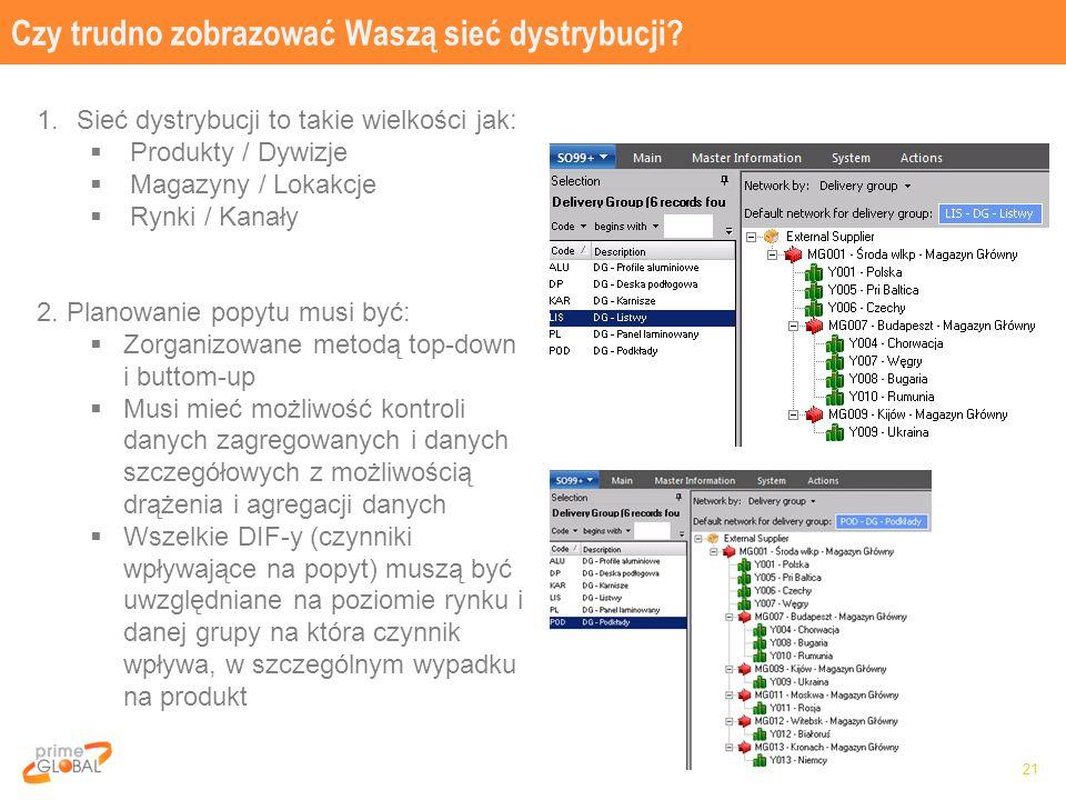 Czy trudno zobrazować Waszą sieć dystrybucji? 21 1.Sieć dystrybucji to takie wielkości jak:  Produkty / Dywizje  Magazyny / Lokakcje  Rynki / Kanał