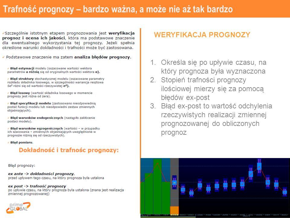 Trafność prognozy – bardzo ważna, a może nie aż tak bardzo 23 WERYFIKACJA PROGNOZY 1.Określa się po upływie czasu, na który prognoza była wyznaczona 2.Stopień trafności prognozy ilościowej mierzy się za pomocą błędów ex-post 3.Błąd ex-post to wartość odchylenia rzeczywistych realizacji zmiennej prognozowanej do obliczonych prognoz