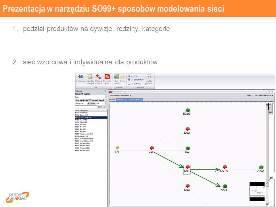 Prezentacja w narzędziu SO99+ sposobów modelowania sieci 25 1.podział produktów na dywizje, rodziny, kategorie 2.sieć wzorcowa i indywidualna dla produktów