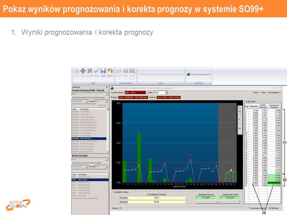 Pokaz wyników prognozowania i korekta prognozy w systemie SO99+ 30 1.Wyniki prognozowania i korekta prognozy