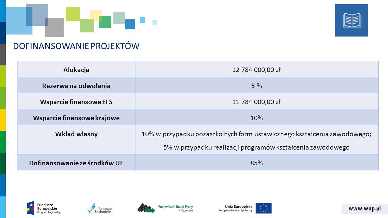 www.wup.pl DOFINANSOWANIE PROJEKTÓW Alokacja12 784 000,00 zł Rezerwa na odwołania5 %5 % Wsparcie finansowe EFS11 784 000,00 zł Wsparcie finansowe krajowe10% Wkład własny 10% w przypadku pozaszkolnych form ustawicznego kształcenia zawodowego; 5% w przypadku realizacji programów kształcenia zawodowego Dofinansowanie ze środków UE85%