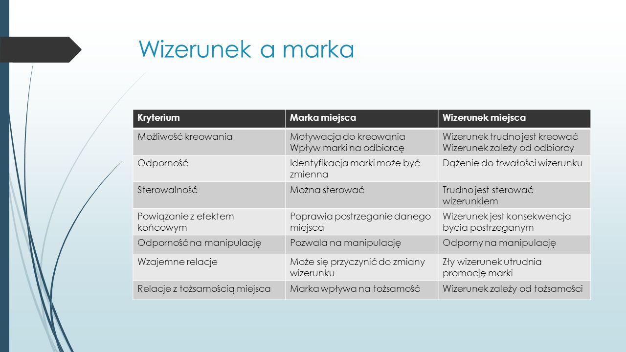 Wizerunek a marka KryteriumMarka miejscaWizerunek miejsca Możliwość kreowaniaMotywacja do kreowania Wpływ marki na odbiorcę Wizerunek trudno jest kreować Wizerunek zależy od odbiorcy OdpornośćIdentyfikacja marki może być zmienna Dążenie do trwałości wizerunku SterowalnośćMożna sterowaćTrudno jest sterować wizerunkiem Powiązanie z efektem końcowym Poprawia postrzeganie danego miejsca Wizerunek jest konsekwencja bycia postrzeganym Odporność na manipulacjęPozwala na manipulacjęOdporny na manipulację Wzajemne relacjeMoże się przyczynić do zmiany wizerunku Zły wizerunek utrudnia promocję marki Relacje z tożsamością miejscaMarka wpływa na tożsamośćWizerunek zależy od tożsamości