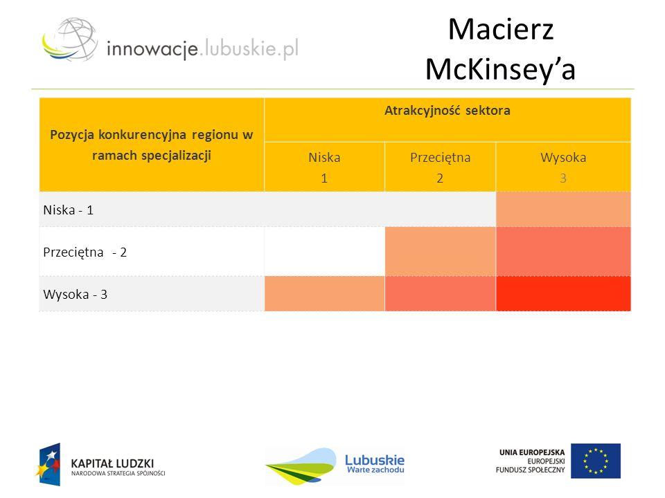 Pozycja konkurencyjna regionu w ramach specjalizacji Atrakcyjność sektora Niska 1 Przeciętna 2 Wysoka 3 Niska - 1 Przeciętna - 2 Wysoka - 3 Macierz Mc