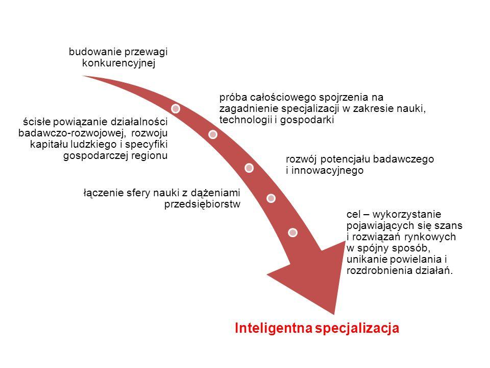 Inteligentna specjalizacja budowanie przewagi konkurencyjnej próba całościowego spojrzenia na zagadnienie specjalizacji w zakresie nauki, technologii i gospodarki ścisłe powiązanie działalności badawczo-rozwojowej, rozwoju kapitału ludzkiego i specyfiki gospodarczej regionu rozwój potencjału badawczego i innowacyjnego łączenie sfery nauki z dążeniami przedsiębiorstw cel – wykorzystanie pojawiających się szans i rozwiązań rynkowych w spójny sposób, unikanie powielania i rozdrobnienia działań.