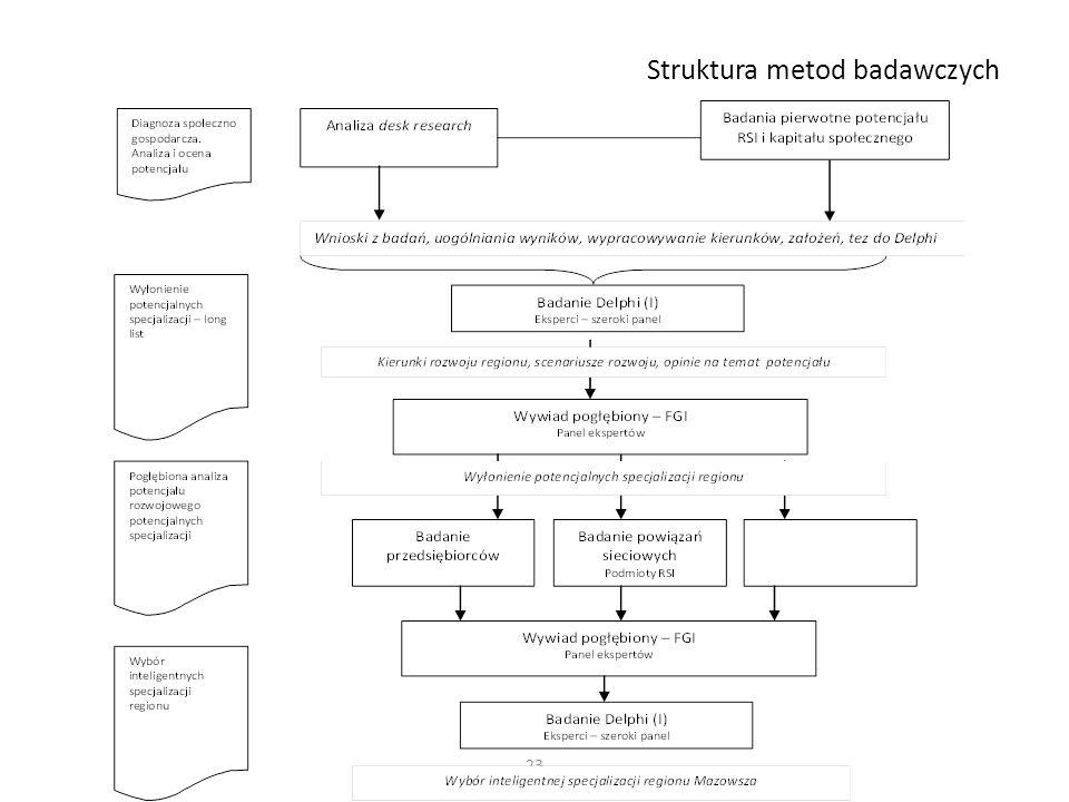 Struktura metod badawczych 23