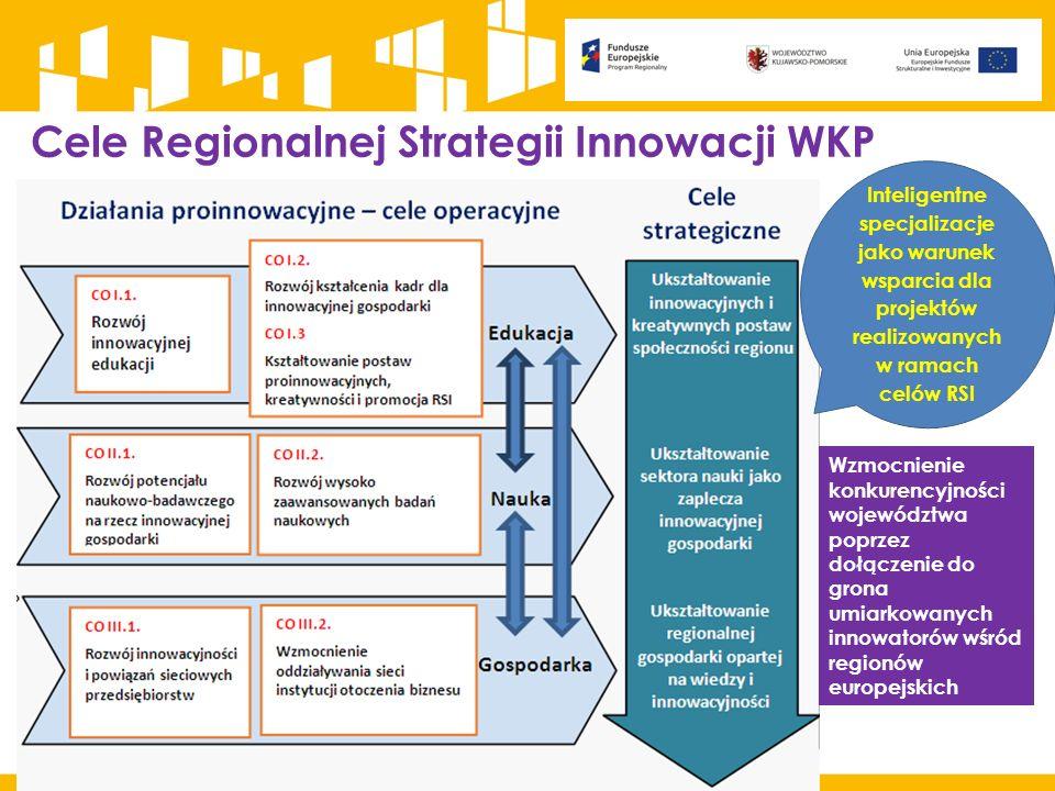 Cele Regionalnej Strategii Innowacji WKP Wzmocnienie konkurencyjności województwa poprzez dołączenie do grona umiarkowanych innowatorów wśród regionów