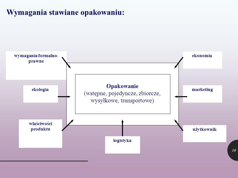 10 właściwości produktu ekologia wymagania formalno- prawne użytkownik marketing ekonomia Opakowanie (wstępne, pojedyncze, zbiorcze, wysyłkowe, transp