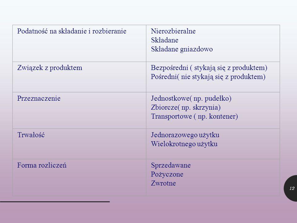 12 Podatność na składanie i rozbieranieNierozbieralne Składane Składane gniazdowo Związek z produktemBezpośredni ( stykają się z produktem) Pośredni(