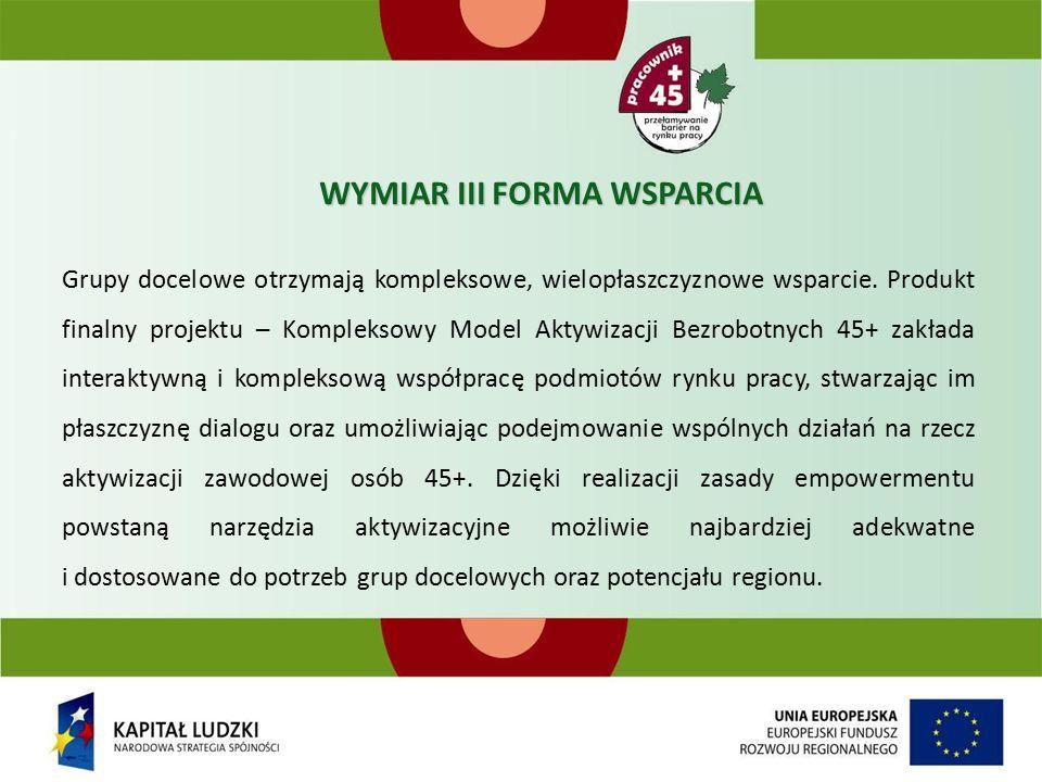 WYMIAR III FORMA WSPARCIA Grupy docelowe otrzymają kompleksowe, wielopłaszczyznowe wsparcie.