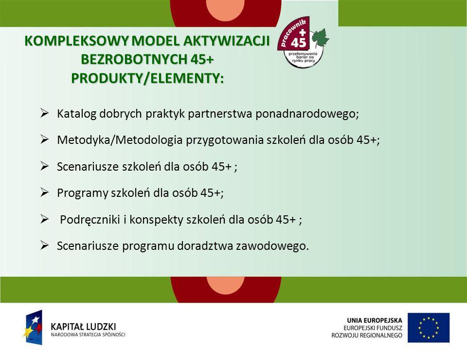 KOMPLEKSOWY MODEL AKTYWIZACJI BEZROBOTNYCH 45+ PRODUKTY/ELEMENTY:  Katalog dobrych praktyk partnerstwa ponadnarodowego;  Metodyka/Metodologia przygotowania szkoleń dla osób 45+;  Scenariusze szkoleń dla osób 45+ ;  Programy szkoleń dla osób 45+;  Podręczniki i konspekty szkoleń dla osób 45+ ;  Scenariusze programu doradztwa zawodowego.