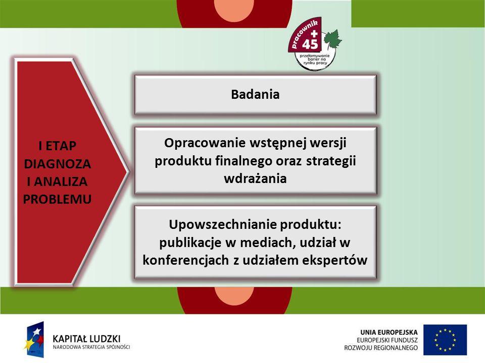 I ETAP DIAGNOZA I ANALIZA PROBLEMU Badania Opracowanie wstępnej wersji produktu finalnego oraz strategii wdrażania Upowszechnianie produktu: publikacje w mediach, udział w konferencjach z udziałem ekspertów