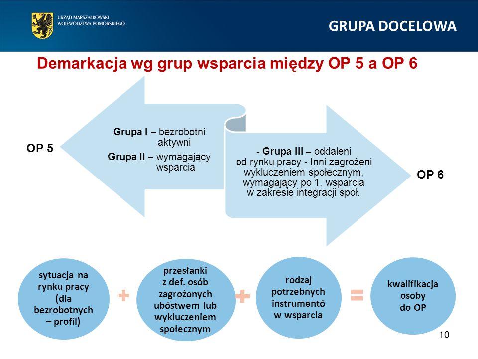 10 Grupa I – bezrobotni aktywni Grupa II – wymagający wsparcia - Grupa III – oddaleni od rynku pracy - Inni zagrożeni wykluczeniem społecznym, wymagający po 1.