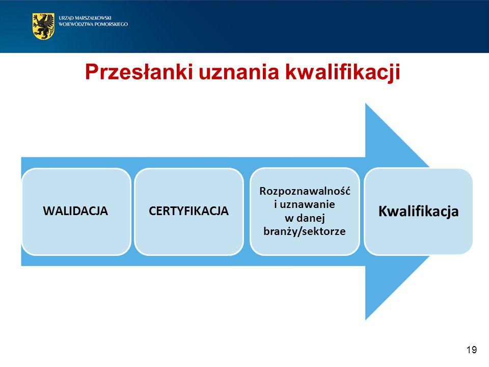 Przesłanki uznania kwalifikacji 19 WALIDACJACERTYFIKACJA Rozpoznawalność i uznawanie w danej branży/sektorze Kwalifikacja