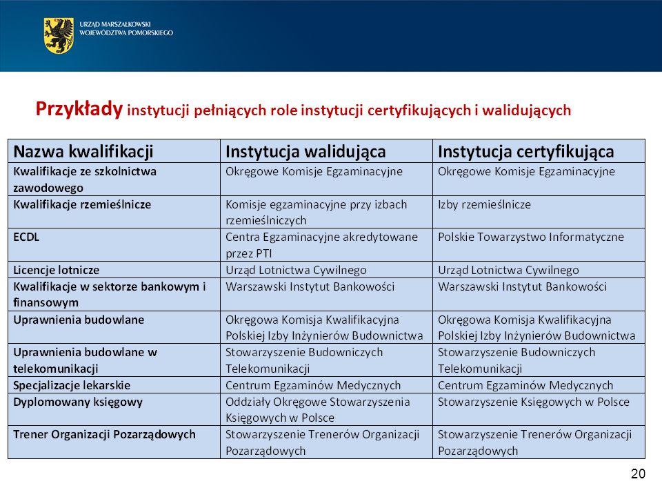 20 Przykłady instytucji pełniących role instytucji certyfikujących i walidujących