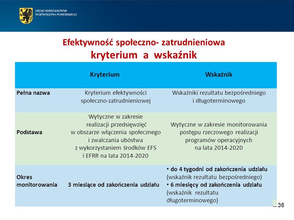 36 Efektywność społeczno- zatrudnieniowa kryterium a wskaźnik KryteriumWskaźnik Pełna nazwaKryterium efektywności społeczno-zatrudnieniowej Wskaźniki rezultatu bezpośredniego i długoterminowego Podstawa Wytyczne w zakresie realizacji przedsięwzięć w obszarze włączenia społecznego i zwalczania ubóstwa z wykorzystaniem środków EFS i EFRR na lata 2014-2020 Wytyczne w zakresie monitorowania postępu rzeczowego realizacji programów operacyjnych na lata 2014-2020 Okres monitorowania3 miesiące od zakończenia udziału do 4 tygodni od zakończenia udziału (wskaźnik rezultatu bezpośredniego) 6 miesięcy od zakończenia udziału (wskaźnik rezultatu długoterminowego)