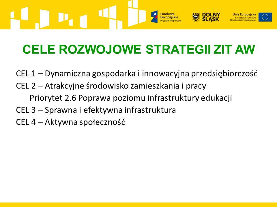 CELE ROZWOJOWE STRATEGII ZIT AW CEL 1 – Dynamiczna gospodarka i innowacyjna przedsiębiorczość CEL 2 – Atrakcyjne środowisko zamieszkania i pracy Priorytet 2.6 Poprawa poziomu infrastruktury edukacji CEL 3 – Sprawna i efektywna infrastruktura CEL 4 – Aktywna społeczność