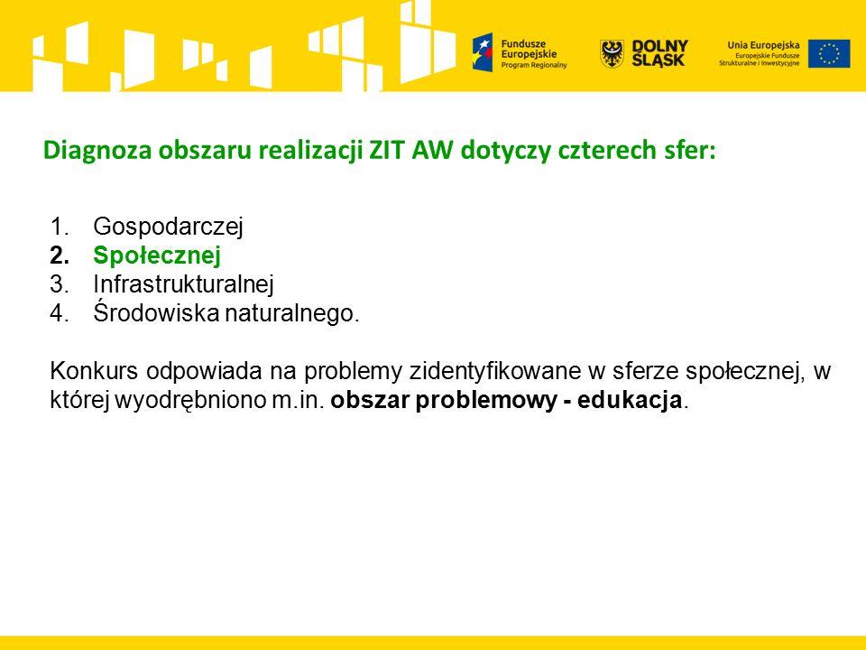 Diagnoza obszaru realizacji ZIT AW dotyczy czterech sfer: 1.Gospodarczej 2.Społecznej 3.Infrastrukturalnej 4.Środowiska naturalnego.