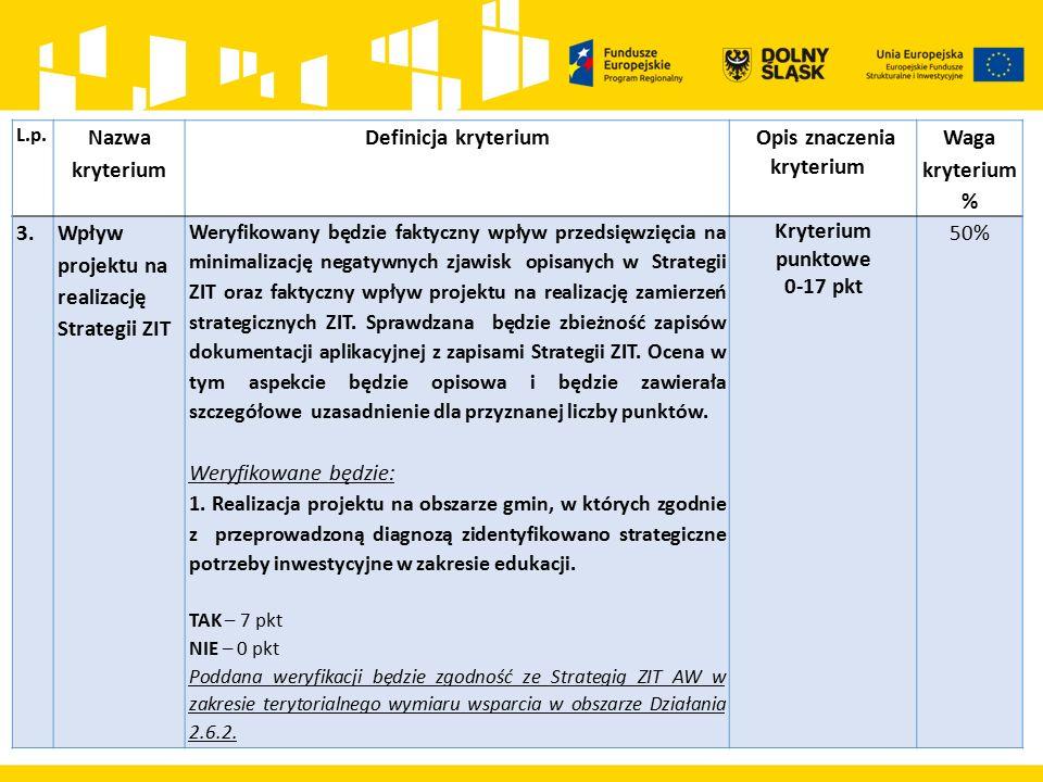 L.p. Nazwa kryterium Definicja kryterium Opis znaczenia kryterium Waga kryterium % 3.Wpływ projektu na realizację Strategii ZIT Weryfikowany będzie fa