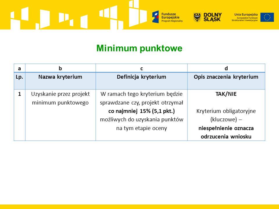 abcd Lp.Nazwa kryterium Definicja kryterium Opis znaczenia kryterium 1Uzyskanie przez projekt minimum punktowego W ramach tego kryterium będzie sprawdzane czy, projekt otrzymał co najmniej 15% (5,1 pkt.) możliwych do uzyskania punktów na tym etapie oceny TAK/NIE Kryterium obligatoryjne (kluczowe) – niespełnienie oznacza odrzucenia wniosku Minimum punktowe