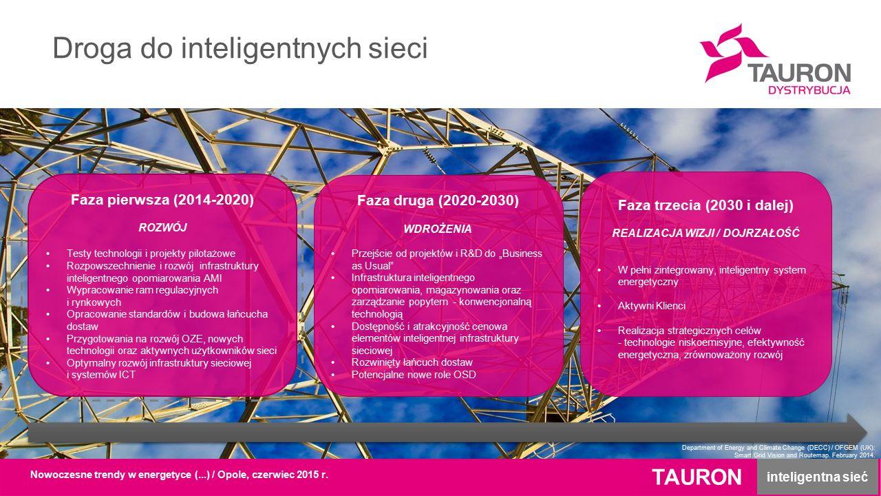 """Droga do inteligentnych sieci Faza pierwsza (2014-2020) ROZWÓJ Testy technologii i projekty pilotażowe Rozpowszechnienie i rozwój infrastruktury inteligentnego opomiarowania AMI Wypracowanie ram regulacyjnych i rynkowych Opracowanie standardów i budowa łańcucha dostaw Przygotowania na rozwój OZE, nowych technologii oraz aktywnych użytkowników sieci Optymalny rozwój infrastruktury sieciowej i systemów ICT Faza druga (2020-2030) WDROŻENIA Przejście od projektów i R&D do """"Business as Usual Infrastruktura inteligentnego opomiarowania, magazynowania oraz zarządzanie popytem - konwencjonalną technologią Dostępność i atrakcyjność cenowa elementów inteligentnej infrastruktury sieciowej Rozwinięty łańcuch dostaw Potencjalne nowe role OSD Faza trzecia (2030 i dalej) REALIZACJA WIZJI / DOJRZAŁOŚĆ W pełni zintegrowany, inteligentny system energetyczny Aktywni Klienci Realizacja strategicznych celów - technologie niskoemisyjne, efektywność energetyczna, zrównoważony rozwój TAURON inteligentna sieć Nowoczesne trendy w energetyce (...) / Opole, czerwiec 2015 r."""