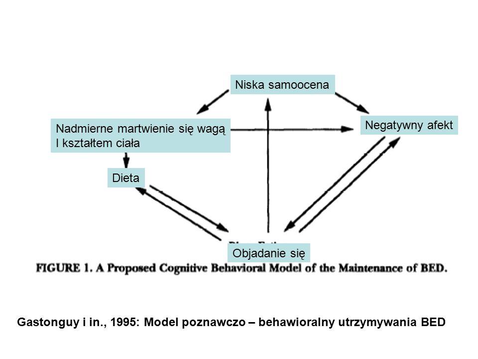Gastonguy i in., 1995: Model poznawczo – behawioralny utrzymywania BED Niska samoocena Negatywny afekt Nadmierne martwienie się wagą I kształtem ciała Dieta Objadanie się