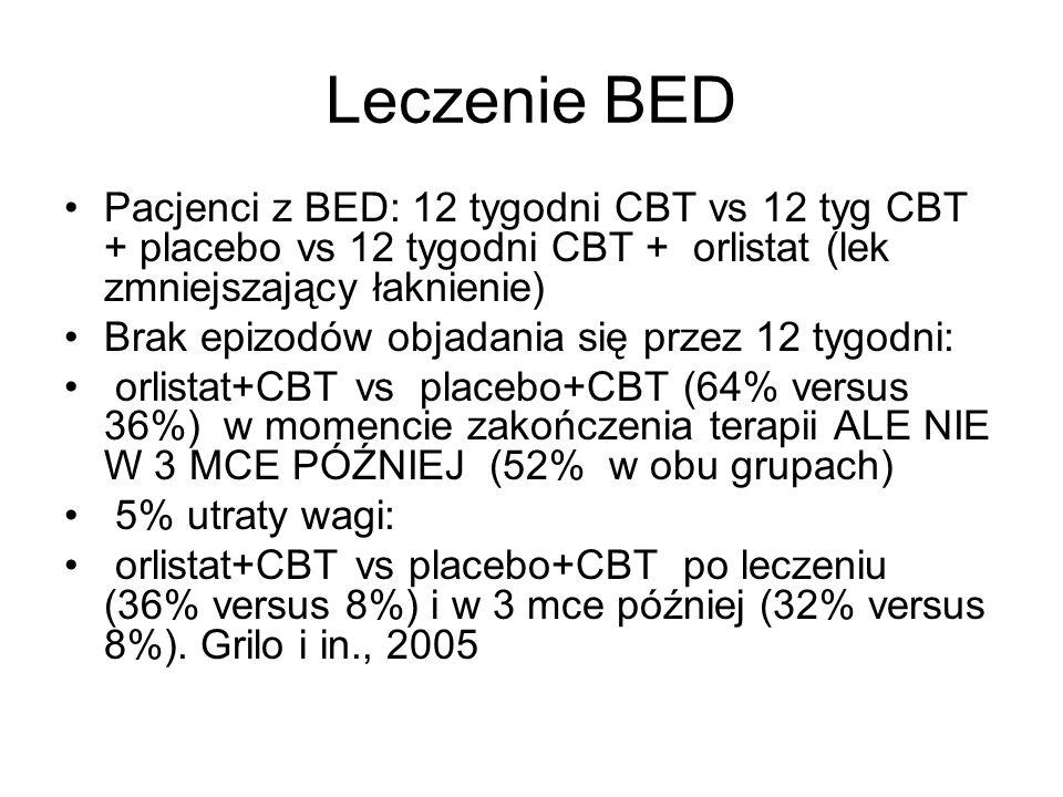Leczenie BED Pacjenci z BED: 12 tygodni CBT vs 12 tyg CBT + placebo vs 12 tygodni CBT + orlistat (lek zmniejszający łaknienie) Brak epizodów objadania się przez 12 tygodni: orlistat+CBT vs placebo+CBT (64% versus 36%) w momencie zakończenia terapii ALE NIE W 3 MCE PÓŹNIEJ (52% w obu grupach) 5% utraty wagi: orlistat+CBT vs placebo+CBT po leczeniu (36% versus 8%) i w 3 mce później (32% versus 8%).