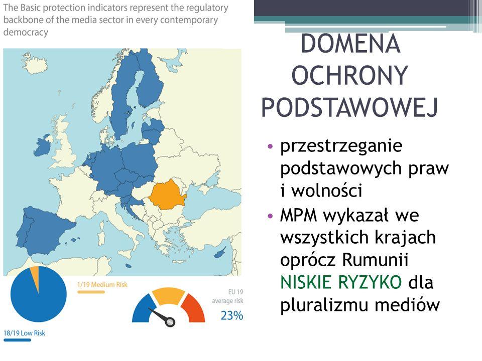 DOMENA OCHRONY PODSTAWOWEJ przestrzeganie podstawowych praw i wolności MPM wykazał we wszystkich krajach oprócz Rumunii NISKIE RYZYKO dla pluralizmu mediów