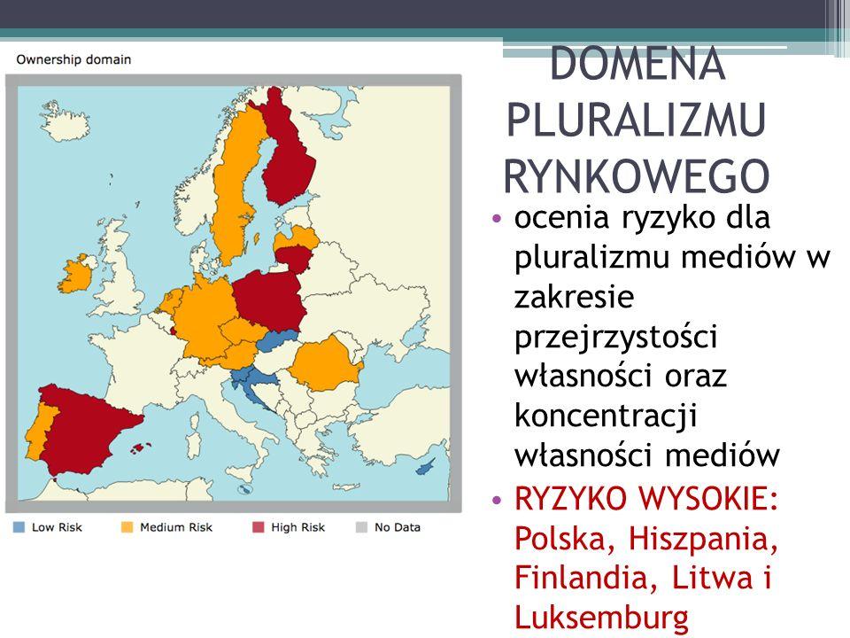 DOMENA PLURALIZMU RYNKOWEGO ocenia ryzyko dla pluralizmu mediów w zakresie przejrzystości własności oraz koncentracji własności mediów RYZYKO WYSOKIE: Polska, Hiszpania, Finlandia, Litwa i Luksemburg