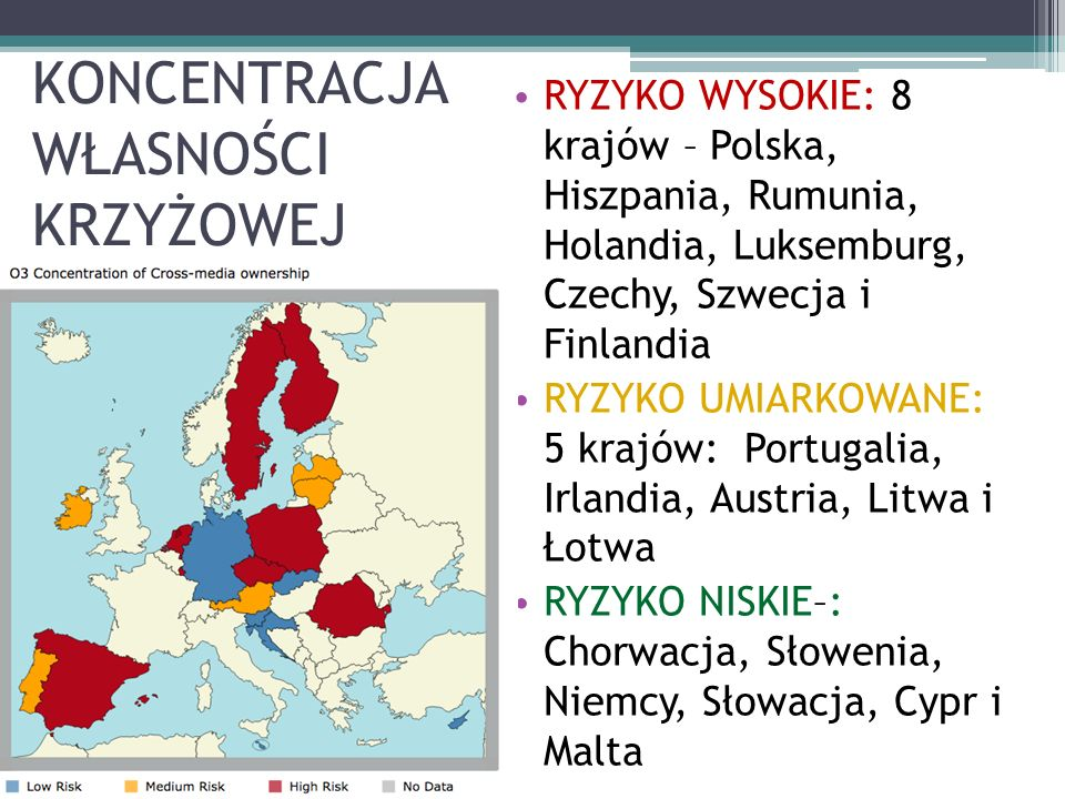 KONCENTRACJA WŁASNOŚCI KRZYŻOWEJ RYZYKO WYSOKIE: 8 krajów – Polska, Hiszpania, Rumunia, Holandia, Luksemburg, Czechy, Szwecja i Finlandia RYZYKO UMIARKOWANE: 5 krajów: Portugalia, Irlandia, Austria, Litwa i Łotwa RYZYKO NISKIE–: Chorwacja, Słowenia, Niemcy, Słowacja, Cypr i Malta