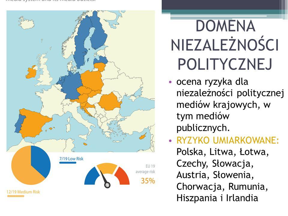 DOMENA NIEZALEŻNOŚCI POLITYCZNEJ ocena ryzyka dla niezależności politycznej mediów krajowych, w tym mediów publicznych.