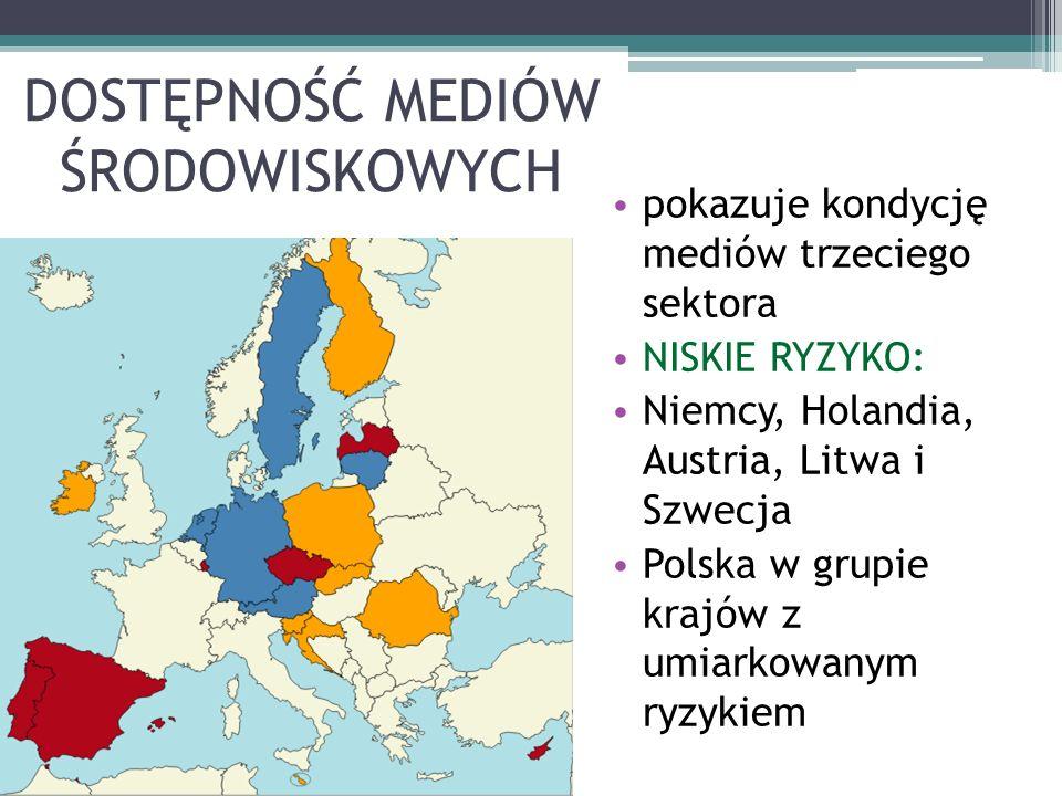 DOSTĘPNOŚĆ MEDIÓW ŚRODOWISKOWYCH pokazuje kondycję mediów trzeciego sektora NISKIE RYZYKO: Niemcy, Holandia, Austria, Litwa i Szwecja Polska w grupie krajów z umiarkowanym ryzykiem