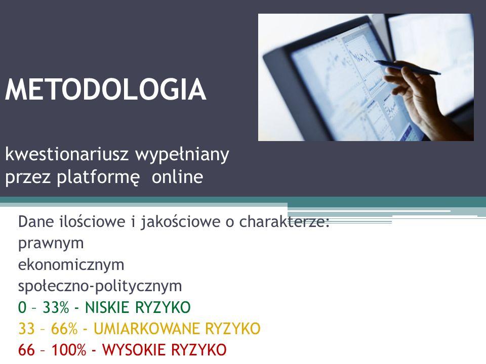METODOLOGIA kwestionariusz wypełniany przez platformę online Dane ilościowe i jakościowe o charakterze: prawnym ekonomicznym społeczno-politycznym 0 – 33% - NISKIE RYZYKO 33 – 66% - UMIARKOWANE RYZYKO 66 – 100% - WYSOKIE RYZYKO