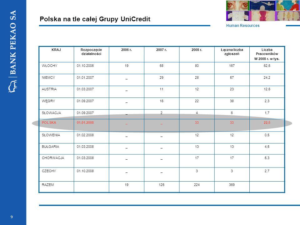 9 Polska na tle całej Grupy UniCredit Human Resources KRAJRozpoczęcie działalności 2006 r.2007 r.2008 r.Łączna liczba zgłoszeń Liczba Pracowników W 20