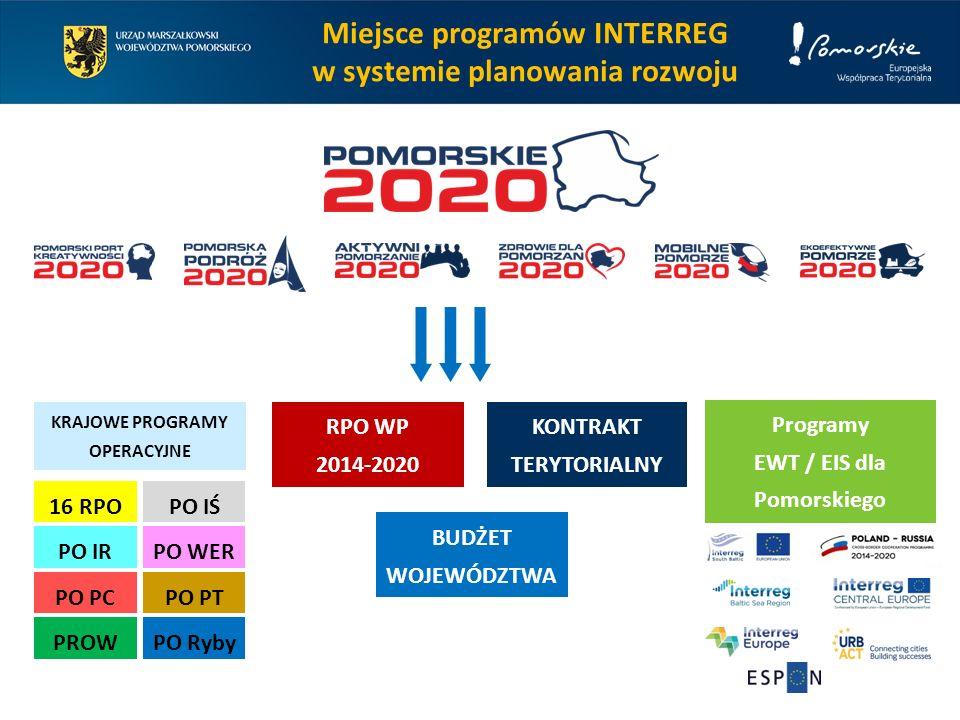 Miejsce programów INTERREG w systemie planowania rozwoju RPO WP 2014-2020 KRAJOWE PROGRAMY OPERACYJNE 16 RPO PO PTPO PC PO IŚ PO IRPO WER PROWPO Ryby KONTRAKT TERYTORIALNY BUDŻET WOJEWÓDZTWA Programy EWT / EIS dla Pomorskiego