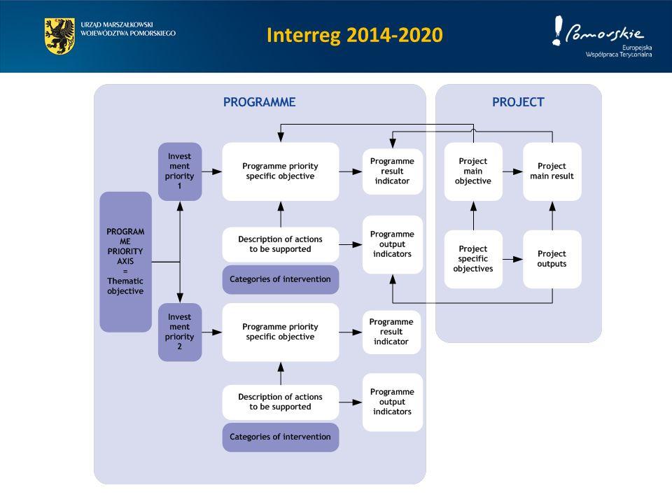 Interreg 2014-2020