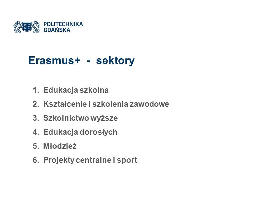 Erasmus+ - sektory 1.Edukacja szkolna 2.Kształcenie i szkolenia zawodowe 3.Szkolnictwo wyższe 4.Edukacja dorosłych 5.Młodzież 6.Projekty centralne i sport