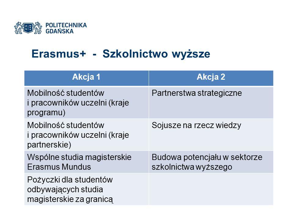 Erasmus+ - Szkolnictwo wyższe Akcja 1Akcja 2 Mobilność studentów i pracowników uczelni (kraje programu) Partnerstwa strategiczne Mobilność studentów i pracowników uczelni (kraje partnerskie) Sojusze na rzecz wiedzy Wspólne studia magisterskie Erasmus Mundus Budowa potencjału w sektorze szkolnictwa wyższego Pożyczki dla studentów odbywających studia magisterskie za granicą