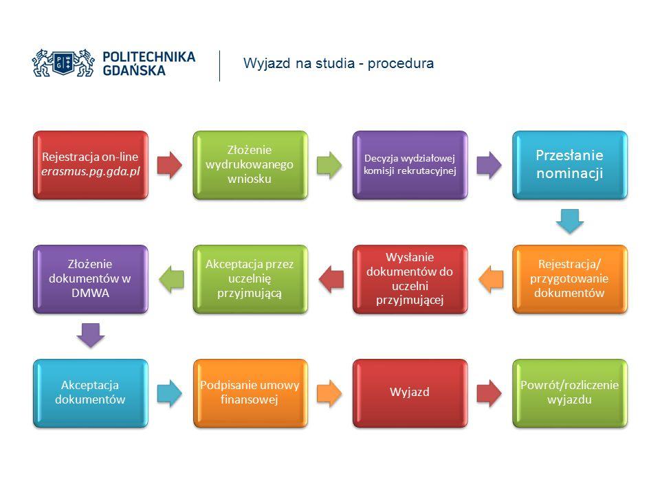 Wyjazd na studia - procedura Rejestracja on-line erasmus.pg.gda.pl Złożenie wydrukowanego wniosku Decyzja wydziałowej komisji rekrutacyjnej Przesłanie nominacji Rejestracja/ przygotowanie dokumentów Wysłanie dokumentów do uczelni przyjmującej Akceptacja przez uczelnię przyjmującą Złożenie dokumentów w DMWA Akceptacja dokumentów Podpisanie umowy finansowej Wyjazd Powrót/rozliczenie wyjazdu