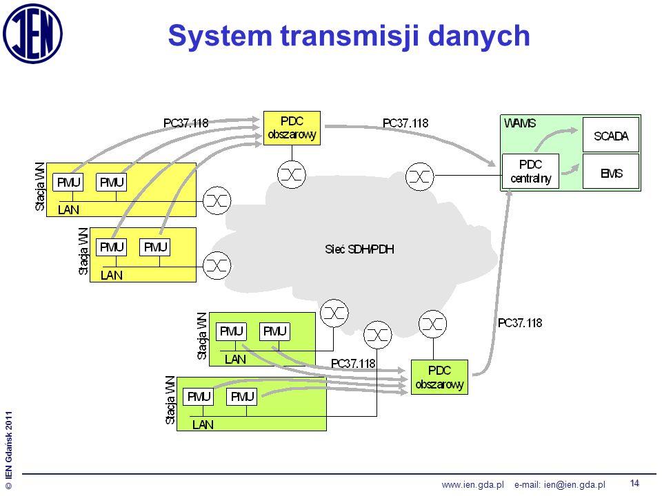 © IEN Gdańsk 2011 www.ien.gda.pl e-mail: ien@ien.gda.pl 14 System transmisji danych