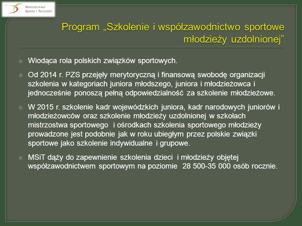  Wiodąca rola polskich związków sportowych.  Od 2014 r.