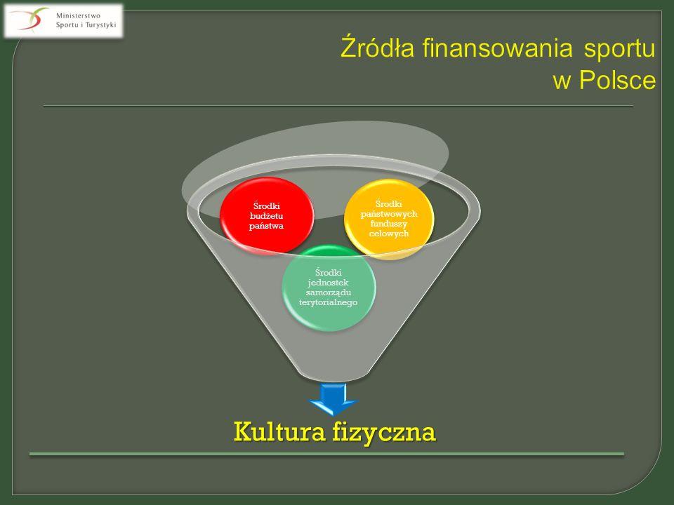  W roku 2015 realizowane są programy szkolenia kadr narodowych polskich związków sportowych w kategorii juniorów młodszych, juniorów i młodzieżowców.