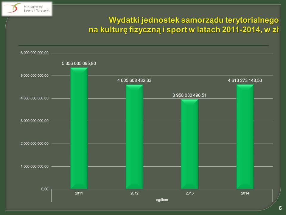 Informacja o wydatkach samorządów wojewódzkich na kulturę fizyczną w latach 2011 – 2014 Wydatki ogółem samorządów wojewódzkich na kulturę fizyczną - dz.