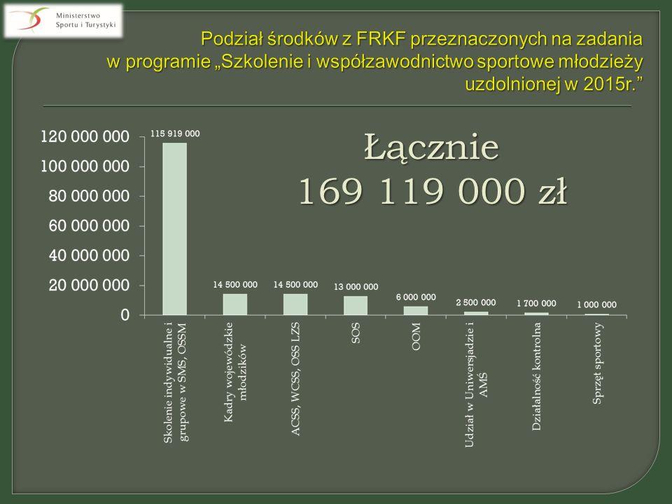 Łącznie 169 119 000 zł