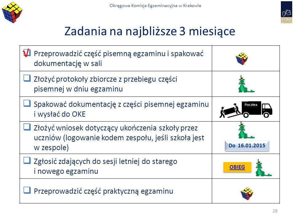 Okręgowa Komisja Egzaminacyjna w Krakowie Zadania na najbliższe 3 miesiące  Przeprowadzić część pisemną egzaminu i spakować dokumentację w sali  Złożyć protokoły zbiorcze z przebiegu części pisemnej w dniu egzaminu  Spakować dokumentację z części pisemnej egzaminu i wysłać do OKE  Złożyć wniosek dotyczący ukończenia szkoły przez uczniów (logowanie kodem zespołu, jeśli szkoła jest w zespole)  Zgłosić zdających do sesji letniej do starego i nowego egzaminu  Przeprowadzić część praktyczną egzaminu Pocztex OBIEG Do 16.01.2015 √ 29