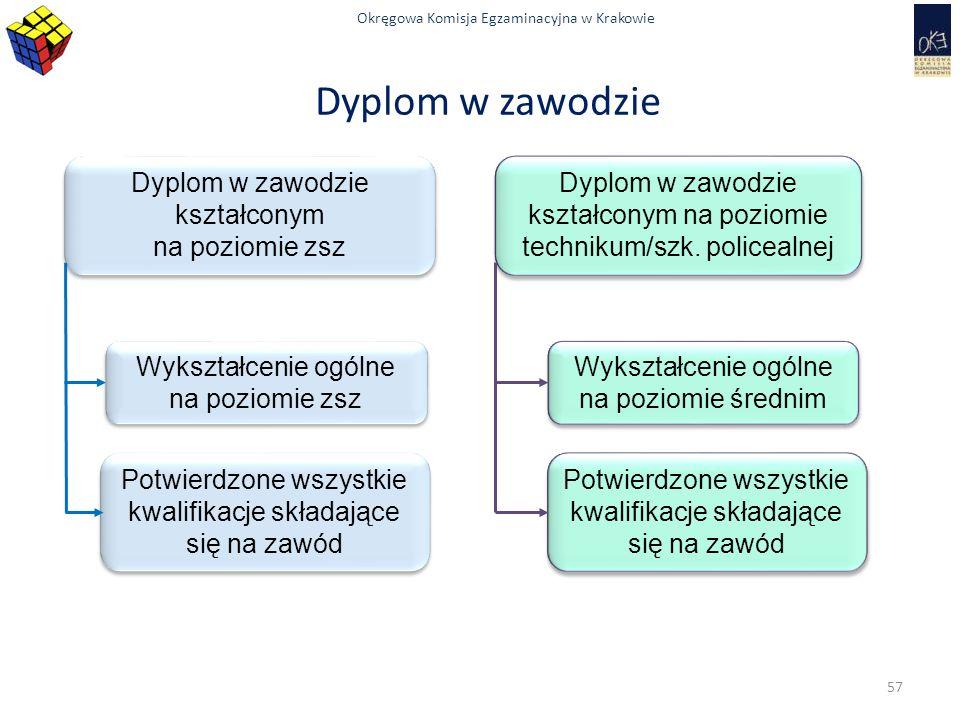 Okręgowa Komisja Egzaminacyjna w Krakowie Dyplom w zawodzie Dyplom w zawodzie kształconym na poziomie zsz Dyplom w zawodzie kształconym na poziomie zsz Wykształcenie ogólne na poziomie zsz Potwierdzone wszystkie kwalifikacje składające się na zawód Dyplom w zawodzie kształconym na poziomie technikum/szk.