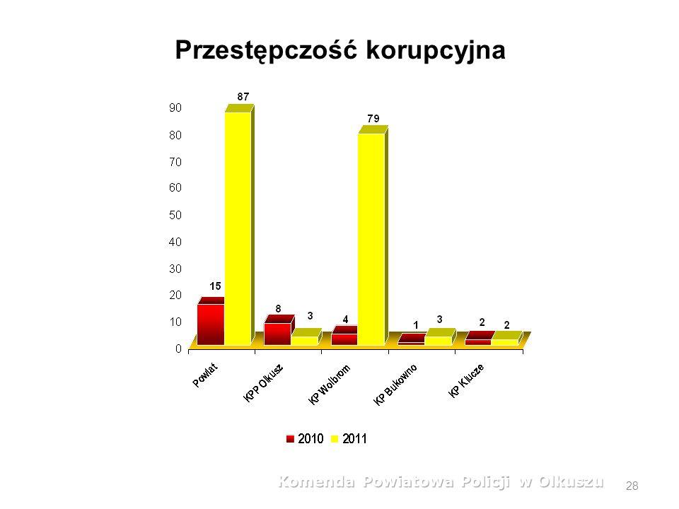 28 Przestępstwa stwierdzone w rozbiciu na jednostki policji Przestępczość korupcyjna