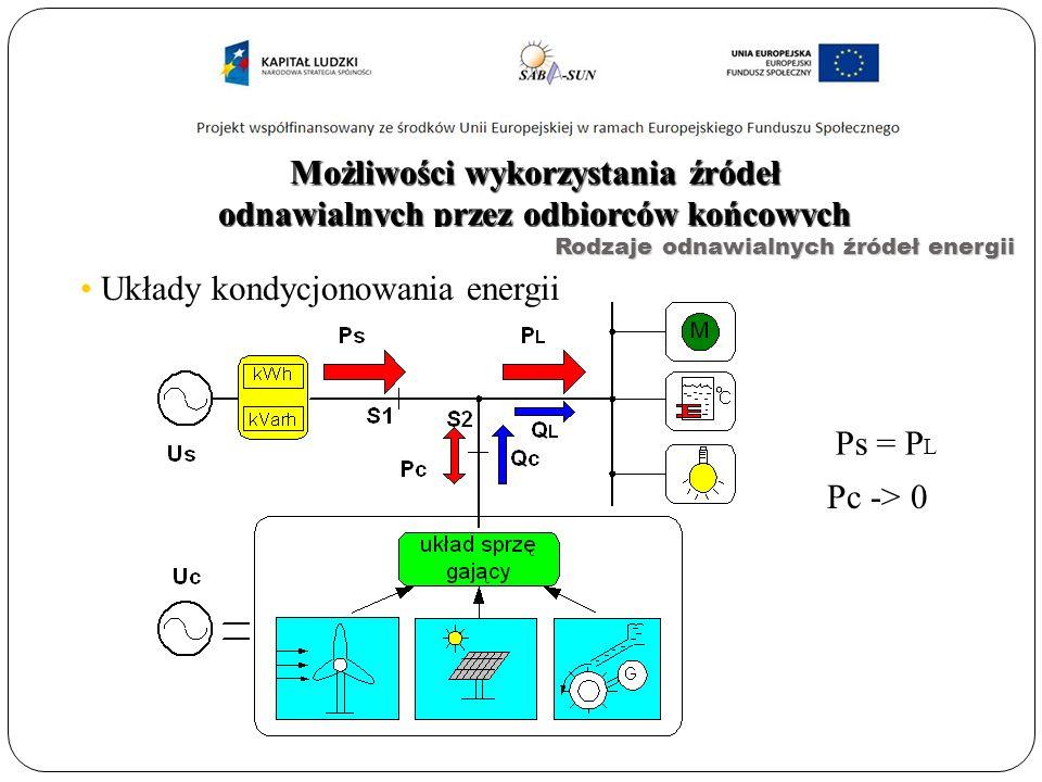 Możliwości wykorzystania źródeł odnawialnych przez odbiorców końcowych Układy kondycjonowania energii Ps = P L Pc -> 0 Rodzaje odnawialnych źródeł energii