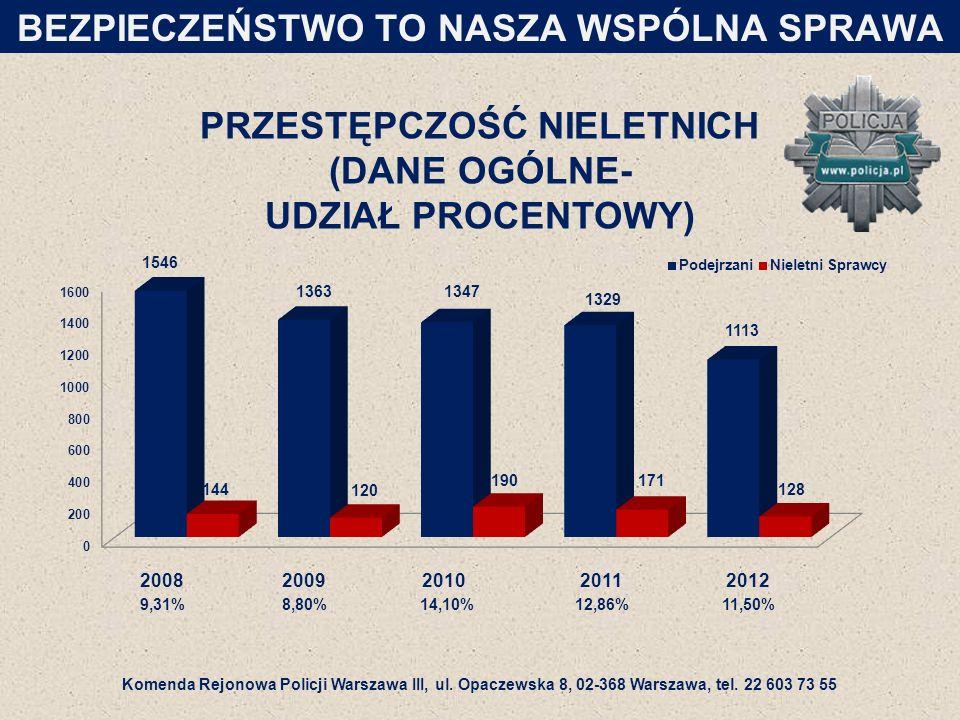 PRZESTĘPCZOŚĆ NIELETNICH (DANE OGÓLNE- UDZIAŁ PROCENTOWY) BEZPIECZEŃSTWO TO NASZA WSPÓLNA SPRAWA Komenda Rejonowa Policji Warszawa III, ul.