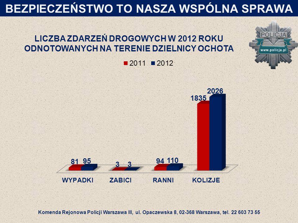LICZBA ZDARZEŃ DROGOWYCH W 2012 ROKU ODNOTOWANYCH NA TERENIE DZIELNICY OCHOTA BEZPIECZEŃSTWO TO NASZA WSPÓLNA SPRAWA Komenda Rejonowa Policji Warszawa III, ul.