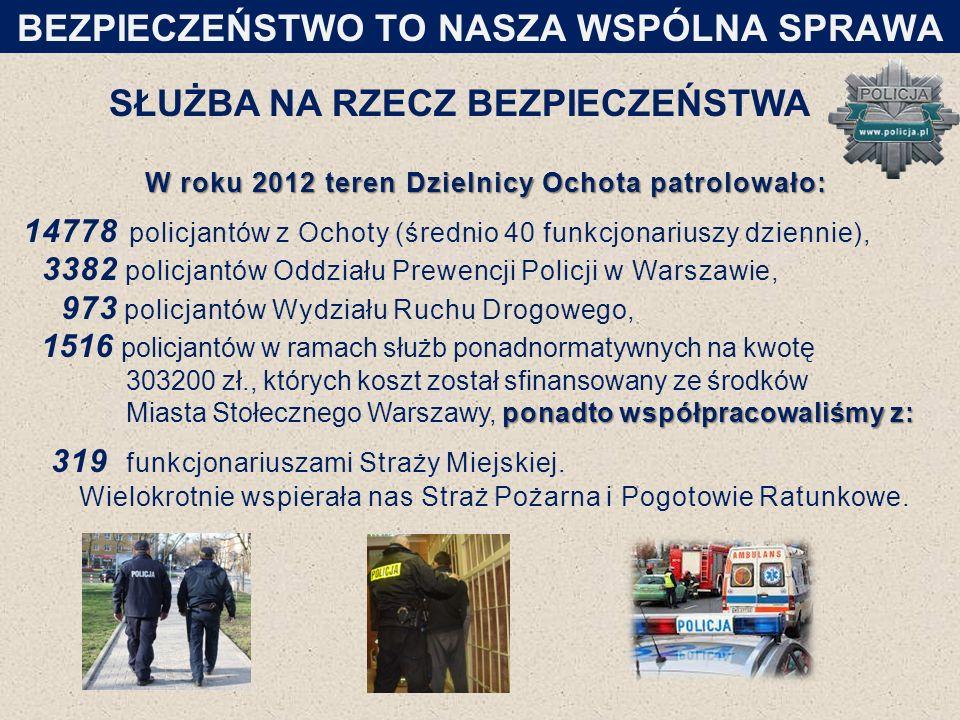 SŁUŻBA NA RZECZ BEZPIECZEŃSTWA W roku 2012 teren Dzielnicy Ochota patrolowało: 14778 policjantów z Ochoty (średnio 40 funkcjonariuszy dziennie), 3382 policjantów Oddziału Prewencji Policji w Warszawie, 973 policjantów Wydziału Ruchu Drogowego, ponadto współpracowaliśmy z: 1516 policjantów w ramach służb ponadnormatywnych na kwotę 303200 zł., których koszt został sfinansowany ze środków Miasta Stołecznego Warszawy, ponadto współpracowaliśmy z: 319 funkcjonariuszami Straży Miejskiej.